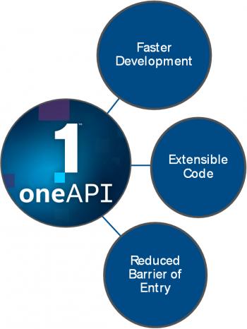 intel_onapi_benefits.png